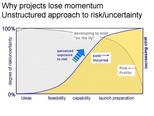 Why_projects_lose_momentum