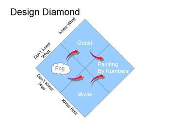 Designdiamond