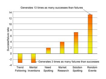 Why_innovation_fails_odds
