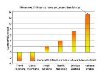 Why_innovation_fails_odds