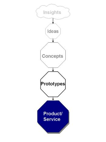 From_insight_to_prodservice