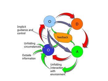 Design_fast_actioncomplex_system