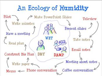 Gold_ecology_of_humidity