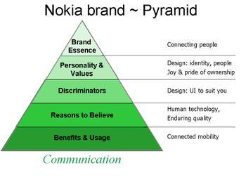 Nokiabrandcommsside