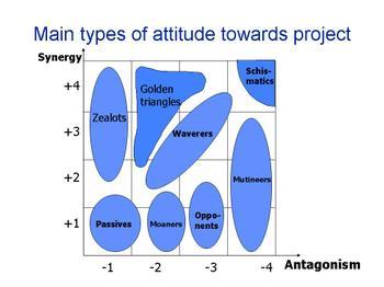 Types_of_attitude