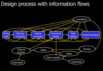 Design_process_with_information_flo
