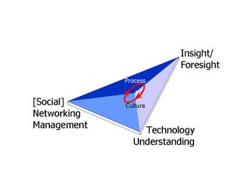 Designinginnovationnetworks