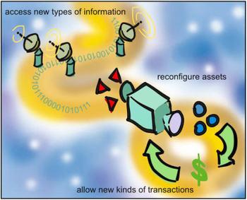 Intermediating_transformation