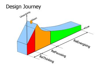 Design_journey3stage