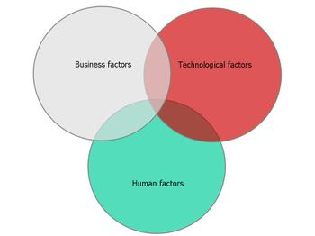 Business_technological_and_cultural