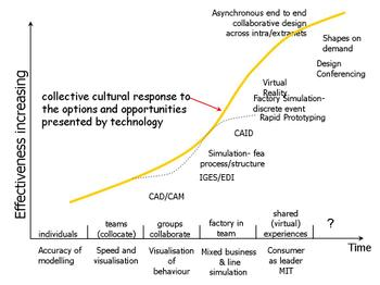 Cult_response2des_techy_adoption_cu