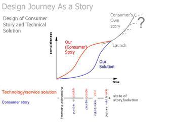 Design_storytechservice_soln