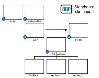 Bbp_storyboard_sketchpad